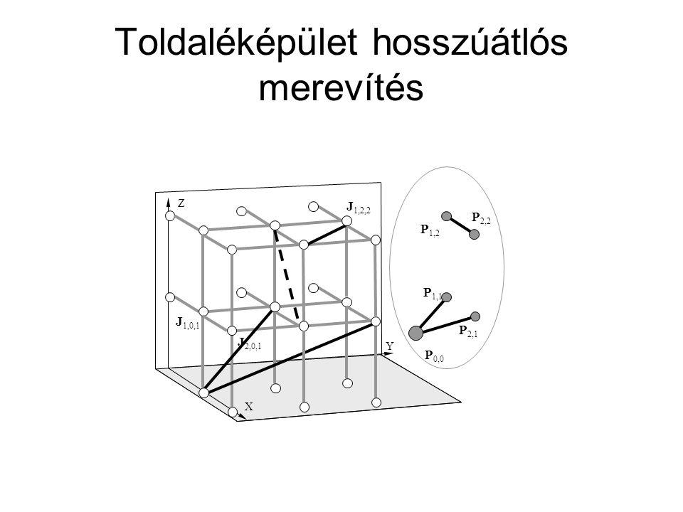 Toldaléképület hosszúátlós merevítés X Y Z J 2,0,1 J 1,0,1 J 1,2,2 P 1,1 P 0,0 P 2,1 P 1,2 P 2,2