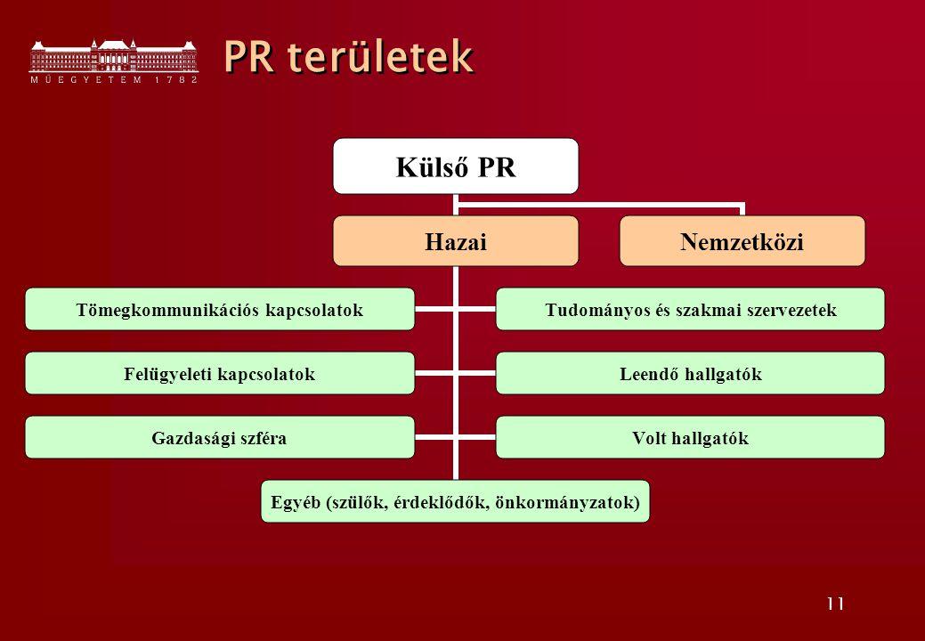 11 PR területek Külső PR Hazai Egyéb (szülők, érdeklődők, önkormányzatok) Tömegkommunikációs kapcsolatok Tudományos és szakmai szervezetek Felügyeleti kapcsolatokLeendő hallgatók Gazdasági szféraVolt hallgatók Nemzetközi