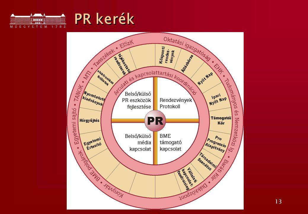 13 PR kerék