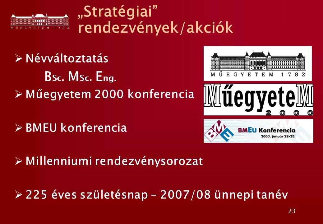 """23 """"Stratégiai"""" rendezvények/akciók  Névváltoztatás B Sc. M Sc. E ng.  Műegyetem 2000 konferencia  BMEU konferencia  Millenniumi rendezvénysorozat"""