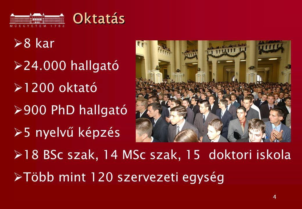 4  8 kar  24.000 hallgató  1200 oktató  900 PhD hallgató  5 nyelvű képzés  18 BSc szak, 14 MSc szak, 15 doktori iskola  Több mint 120 szervezeti egység Oktatás