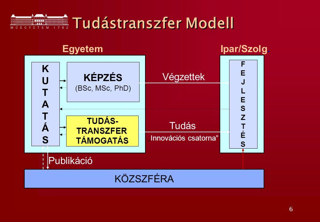 6 KUTATÁSKUTATÁS KÉPZÉS (BSc, MSc, PhD) TUDÁS- TRANSZFER TÁMOGATÁS FEJLESZTÉSFEJLESZTÉS EgyetemIpar/Szolg.