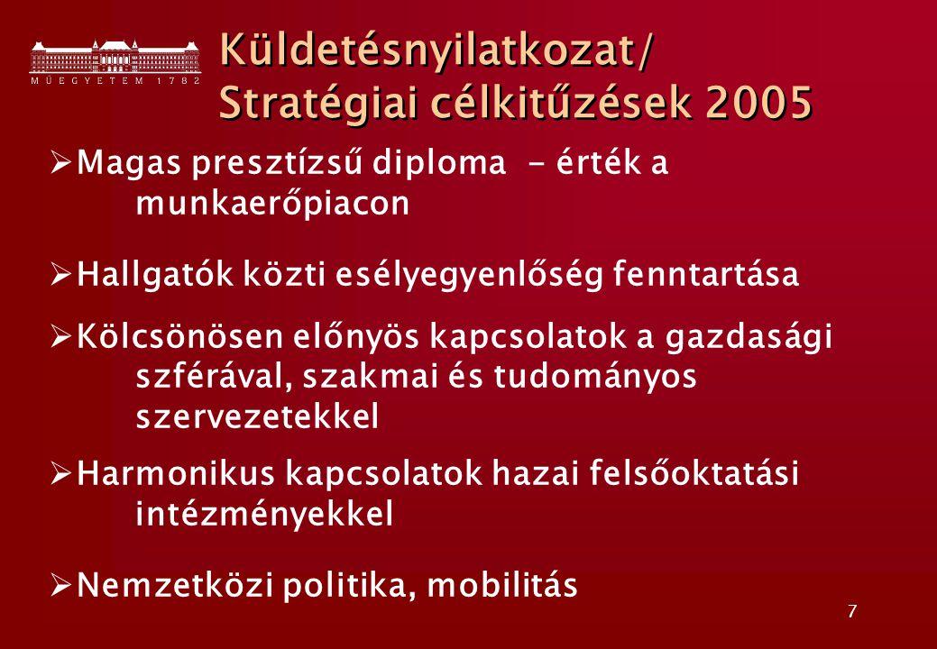 7 Küldetésnyilatkozat/ Stratégiai célkitűzések 2005 Küldetésnyilatkozat/ Stratégiai célkitűzések 2005  Magas presztízsű diploma - érték a munkaerőpiacon  Hallgatók közti esélyegyenlőség fenntartása  Kölcsönösen előnyös kapcsolatok a gazdasági szférával, szakmai és tudományos szervezetekkel  Harmonikus kapcsolatok hazai felsőoktatási intézményekkel  Nemzetközi politika, mobilitás