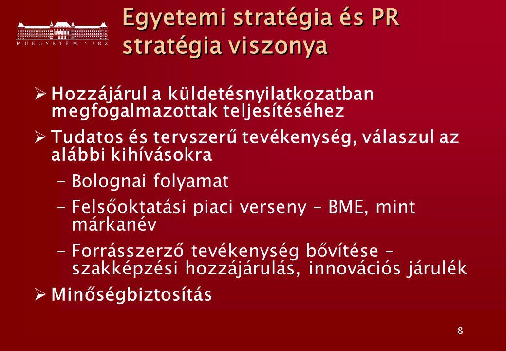 8 Egyetemi stratégia és PR stratégia viszonya  Hozzájárul a küldetésnyilatkozatban megfogalmazottak teljesítéséhez  Tudatos és tervszerű tevékenység, válaszul az alábbi kihívásokra –Bolognai folyamat –Felsőoktatási piaci verseny – BME, mint márkanév –Forrásszerző tevékenység bővítése – szakképzési hozzájárulás, innovációs járulék  Minőségbiztosítás