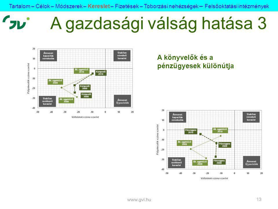 www.gvi.hu 13 A g azdasági válság hatása 3 A könyvelők és a pénzügyesek különútja Tartalom – Célok – Módszerek – Kereslet – Fizetések – Toborzási nehézségek – Felsőoktatási intézmények
