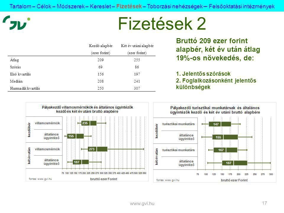 www.gvi.hu 17 Fizetések 2 Bruttó 209 ezer forint alapbér, két év után átlag 19%-os növekedés, de: 1.