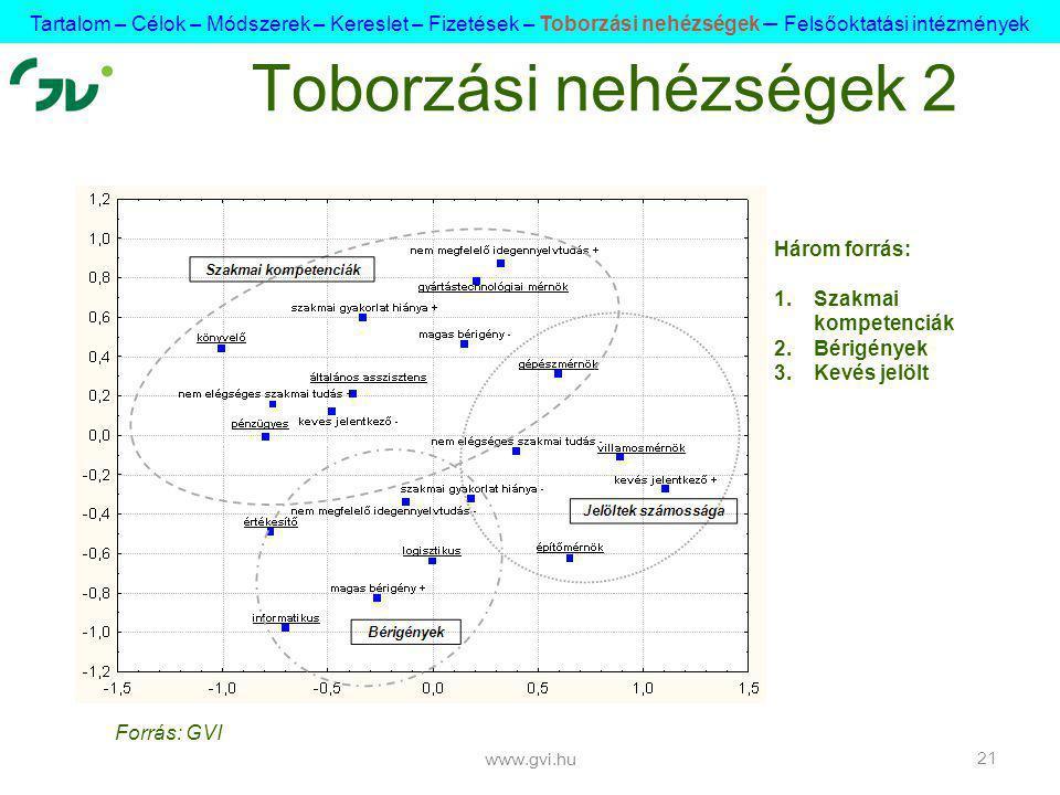 www.gvi.hu 21 Toborzási nehézségek 2 Három forrás: 1.Szakmai kompetenciák 2.Bérigények 3.Kevés jelölt Tartalom – Célok – Módszerek – Kereslet – Fizetések – Toborzási nehézségek – Felsőoktatási intézmények Forrás: GVI