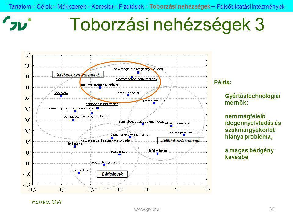 www.gvi.hu 22 Toborzási nehézségek 3 Példa: Gyártástechnológiai mérnök: nem megfelelő idegennyelvtudás és szakmai gyakorlat hiánya probléma, a magas bérigény kevésbé Tartalom – Célok – Módszerek – Kereslet – Fizetések – Toborzási nehézségek – Felsőoktatási intézmények Forrás: GVI