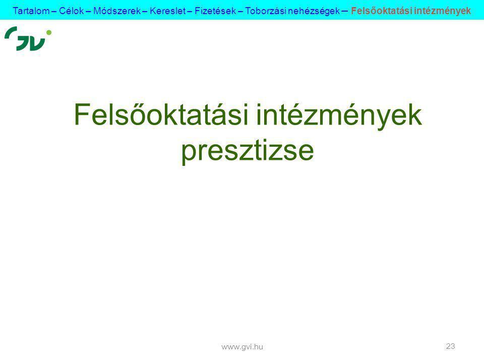 www.gvi.hu 23 Felsőoktatási intézmények presztizse Tartalom – Célok – Módszerek – Kereslet – Fizetések – Toborzási nehézségek – Felsőoktatási intézmények