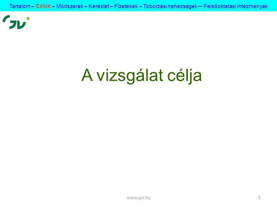 www.gvi.hu 3 A vizsgálat célja Tartalom – Célok – Módszerek – Kereslet – Fizetések – Toborzási nehézségek – Felsőoktatási intézmények