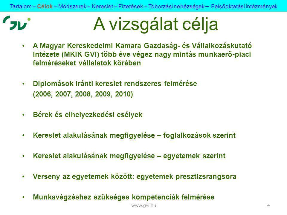 A Magyar Kereskedelmi Kamara Gazdaság- és Vállalkozáskutató Intézete (MKIK GVI) több éve végez nagy mintás munkaerő-piaci felméréseket vállalatok körében Diplomások iránti kereslet rendszeres felmérése (2006, 2007, 2008, 2009, 2010) Bérek és elhelyezkedési esélyek Kereslet alakulásának megfigyelése – foglalkozások szerint Kereslet alakulásának megfigyelése – egyetemek szerint Verseny az egyetemek között: egyetemek presztizsrangsora Munkavégzéshez szükséges kompetenciák felmérése www.gvi.hu 4 A vizsgálat célja Tartalom – Célok – Módszerek – Kereslet – Fizetések – Toborzási nehézségek – Felsőoktatási intézmények