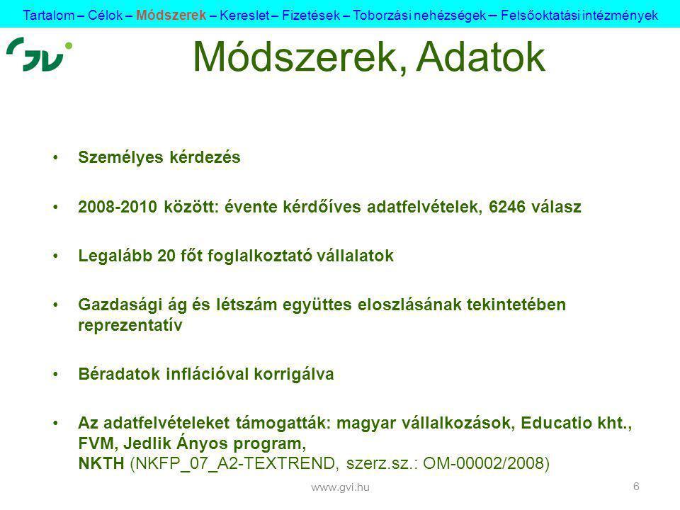 Személyes kérdezés 2008-2010 között: évente kérdőíves adatfelvételek, 6246 válasz Legalább 20 főt foglalkoztató vállalatok Gazdasági ág és létszám együttes eloszlásának tekintetében reprezentatív Béradatok inflációval korrigálva Az adatfelvételeket támogatták: magyar vállalkozások, Educatio kht., FVM, Jedlik Ányos program, NKTH (NKFP_07_A2-TEXTREND, szerz.sz.: OM-00002/2008) www.gvi.hu 6 Módszerek, Adatok Tartalom – Célok – Módszerek – Kereslet – Fizetések – Toborzási nehézségek – Felsőoktatási intézmények