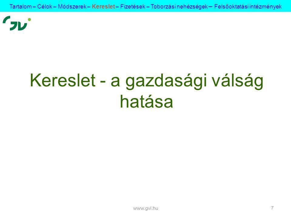 www.gvi.hu 7 Kereslet - a gazdasági válság hatása Tartalom – Célok – Módszerek – Kereslet – Fizetések – Toborzási nehézségek – Felsőoktatási intézmények