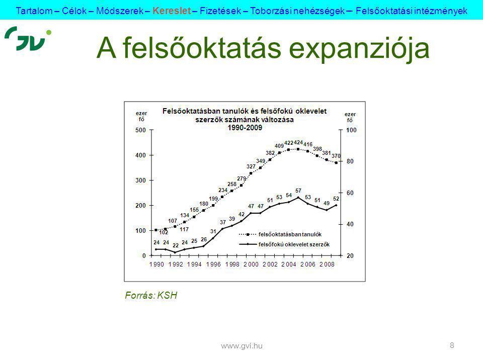 www.gvi.hu 8 A felsőoktatás expanziója Forrás: KSH Tartalom – Célok – Módszerek – Kereslet – Fizetések – Toborzási nehézségek – Felsőoktatási intézmények
