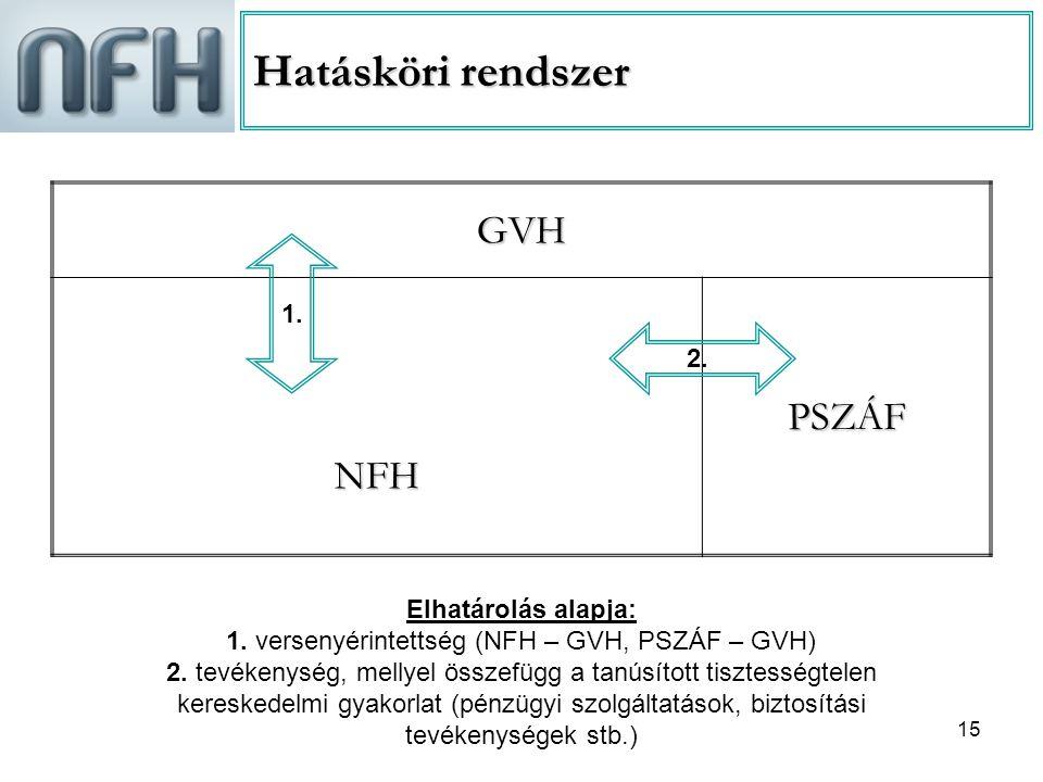 15 Hatásköri rendszer GVHNFHPSZÁF 2. 1. Elhatárolás alapja: 1. versenyérintettség (NFH – GVH, PSZÁF – GVH) 2. tevékenység, mellyel összefügg a tanúsít