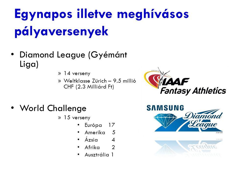 Egynapos illetve meghívásos pályaversenyek Diamond League (Gyémánt Liga) » 14 verseny » Weltklasse Zürich – 9.5 millió CHF (2.3 Milliárd Ft) World Cha