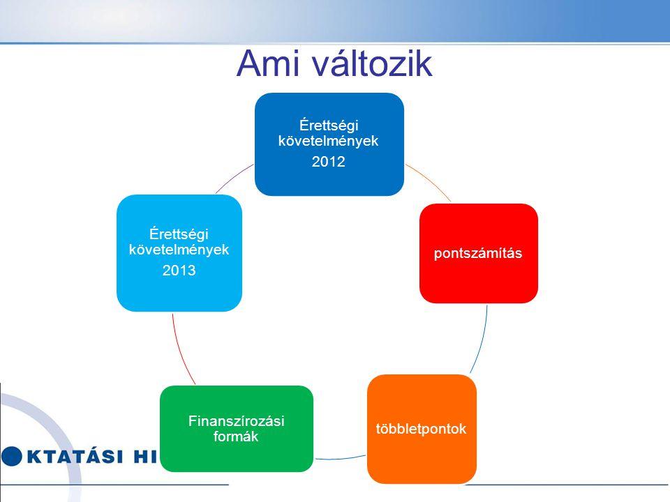 Érettségi követelmények 2012 pontszámítás többletpontok Finanszírozási formák Érettségi követelmények 2013 Ami változik