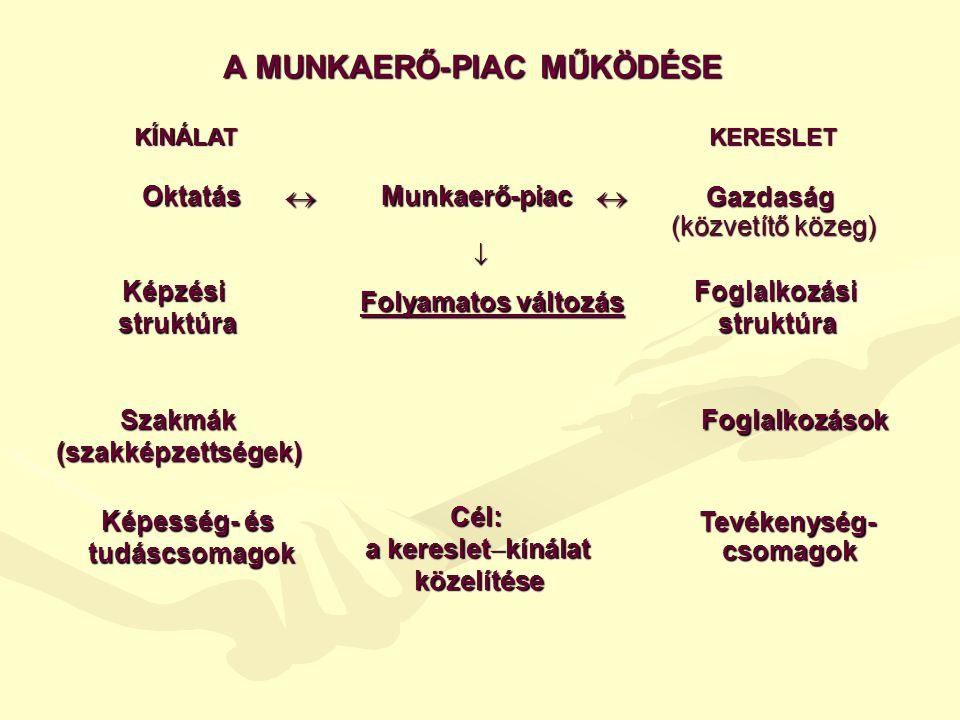 A MUNKAERŐ-PIAC MŰKÖDÉSE KÍNÁLATKERESLET Oktatás  Munkaerő-piac  Gazdaság (közvetítő közeg)  Képzési struktúra Folyamatos változás Foglalkozási struktúra Szakmák(szakképzettségek) Foglalkozások Képesség- és tudáscsomagok Tevékenység- csomagok Cél: a kereslet  kínálat közelítése