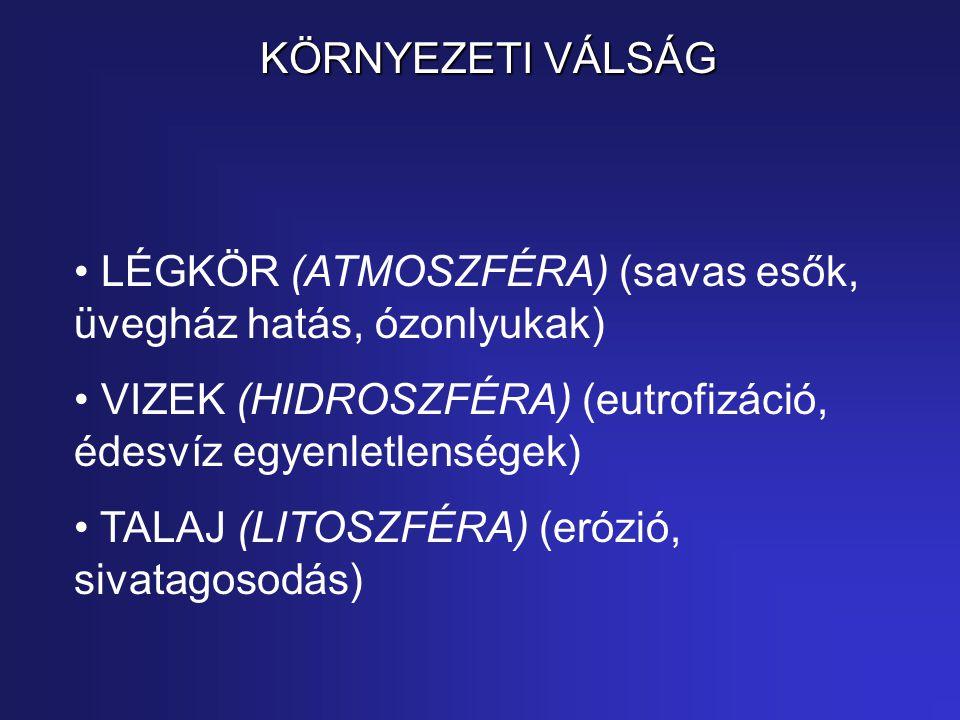KÖRNYEZETI VÁLSÁG LÉGKÖR (ATMOSZFÉRA) (savas esők, üvegház hatás, ózonlyukak) VIZEK (HIDROSZFÉRA) (eutrofizáció, édesvíz egyenletlenségek) TALAJ (LITOSZFÉRA) (erózió, sivatagosodás)