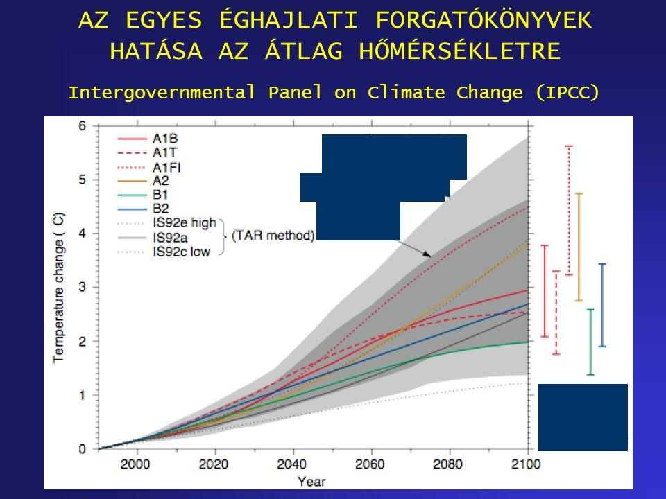 AZ EGYES ÉGHAJLATI FORGATÓKÖNYVEK HATÁSA AZ ÁTLAG HŐMÉRSÉKLETRE Intergovernmental Panel on Climate Change (IPCC)