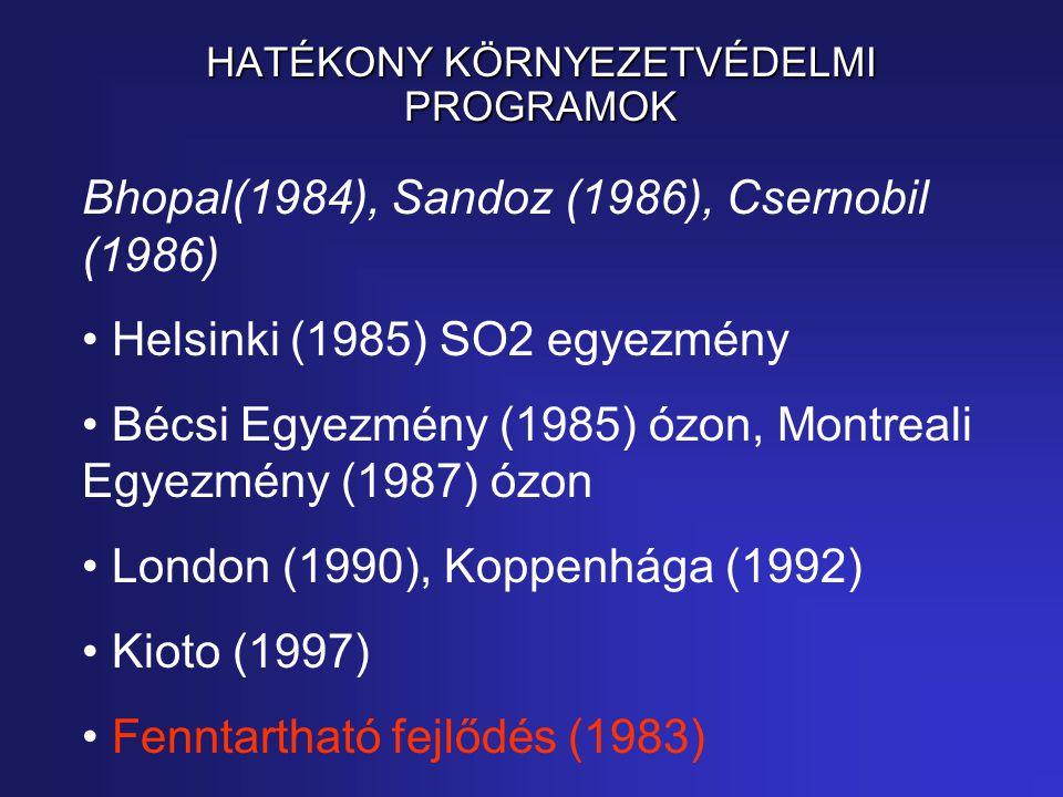 HATÉKONY KÖRNYEZETVÉDELMI PROGRAMOK Bhopal(1984), Sandoz (1986), Csernobil (1986) Helsinki (1985) SO2 egyezmény Bécsi Egyezmény (1985) ózon, Montreali Egyezmény (1987) ózon London (1990), Koppenhága (1992) Kioto (1997) Fenntartható fejlődés (1983)