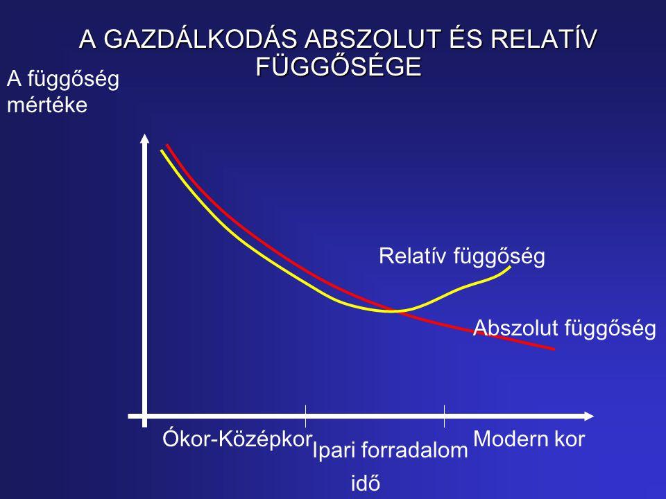 A GAZDÁLKODÁS ABSZOLUT ÉS RELATÍV FÜGGŐSÉGE A függőség mértéke idő Ipari forradalom Ókor-KözépkorModern kor Abszolut függőség Relatív függőség