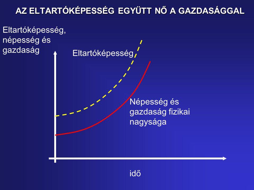 AZ ELTARTÓKÉPESSÉG EGYÜTT NŐ A GAZDASÁGGAL Eltartóképesség, népesség és gazdaság idő Népesség és gazdaság fizikai nagysága Eltartóképesség