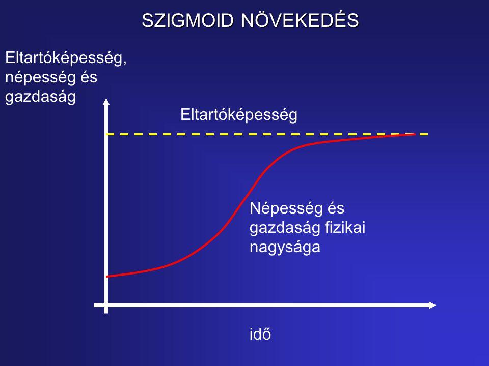 SZIGMOID NÖVEKEDÉS Eltartóképesség, népesség és gazdaság idő Népesség és gazdaság fizikai nagysága Eltartóképesség