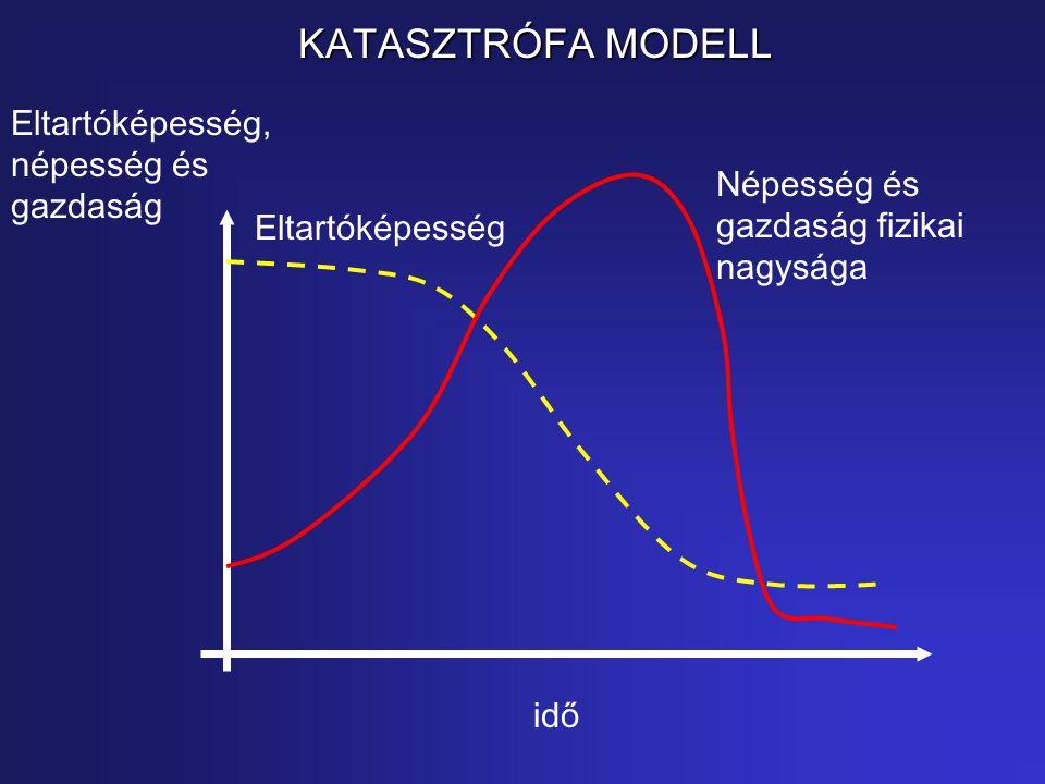 KATASZTRÓFA MODELL Eltartóképesség, népesség és gazdaság idő Népesség és gazdaság fizikai nagysága Eltartóképesség