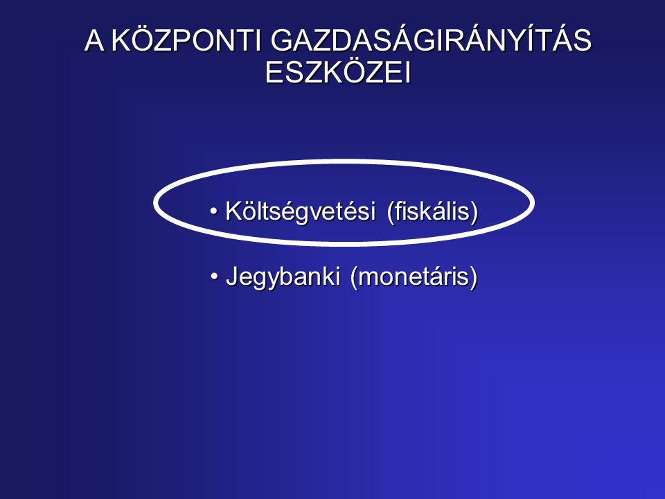 Költségvetési (fiskális) Költségvetési (fiskális) Jegybanki (monetáris) Jegybanki (monetáris) A KÖZPONTI GAZDASÁGIRÁNYÍTÁS ESZKÖZEI