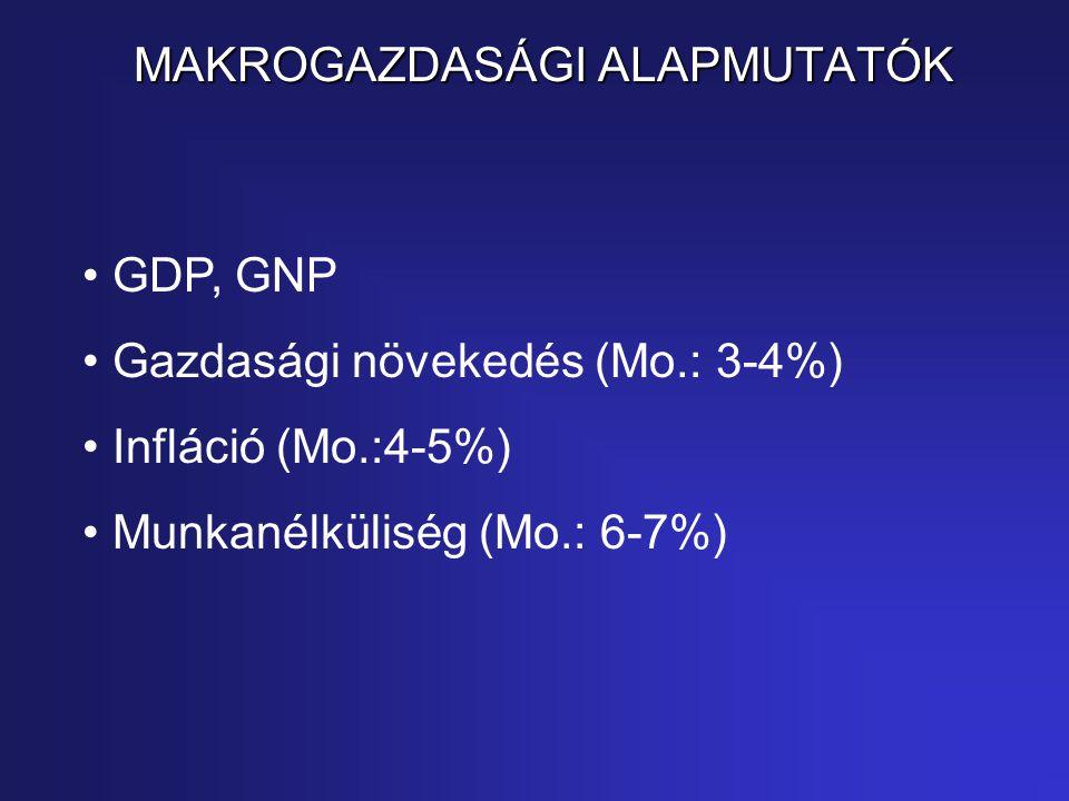 MAKROGAZDASÁGI ALAPMUTATÓK GDP, GNP Gazdasági növekedés (Mo.: 3-4%) Infláció (Mo.:4-5%) Munkanélküliség (Mo.: 6-7%)