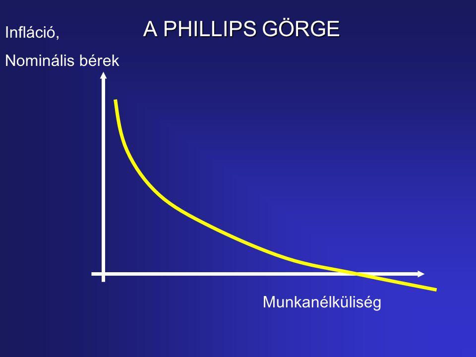 A PHILLIPS GÖRGE Infláció, Nominális bérek Munkanélküliség