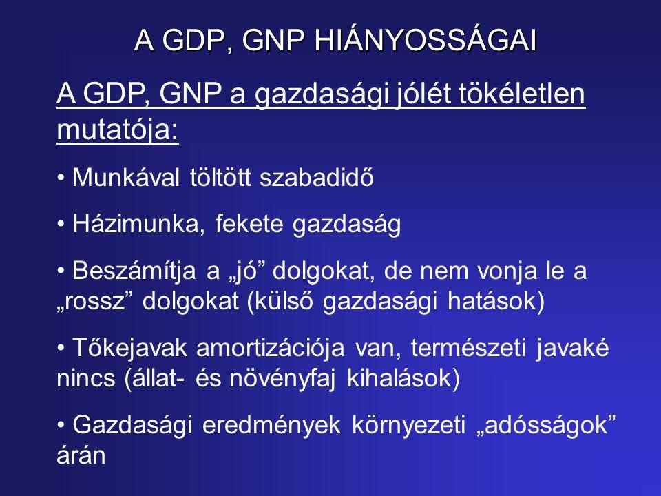 """A GDP, GNP HIÁNYOSSÁGAI A GDP, GNP a gazdasági jólét tökéletlen mutatója: Munkával töltött szabadidő Házimunka, fekete gazdaság Beszámítja a """"jó dolgokat, de nem vonja le a """"rossz dolgokat (külső gazdasági hatások) Tőkejavak amortizációja van, természeti javaké nincs (állat- és növényfaj kihalások) Gazdasági eredmények környezeti """"adósságok árán"""