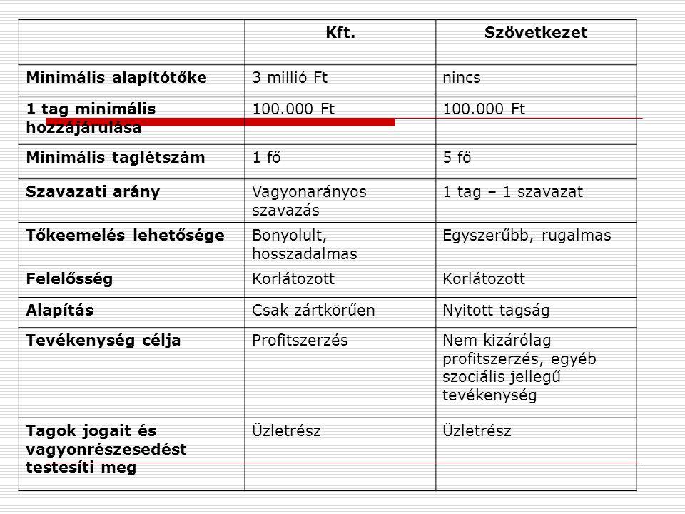 Kft.Szövetkezet Minimális alapítótőke3 millió Ftnincs 1 tag minimális hozzájárulása 100.000 Ft Minimális taglétszám1 fő5 fő Szavazati arányVagyonarányos szavazás 1 tag – 1 szavazat Tőkeemelés lehetőségeBonyolult, hosszadalmas Egyszerűbb, rugalmas FelelősségKorlátozott AlapításCsak zártkörűenNyitott tagság Tevékenység céljaProfitszerzésNem kizárólag profitszerzés, egyéb szociális jellegű tevékenység Tagok jogait és vagyonrészesedést testesíti meg Üzletrész