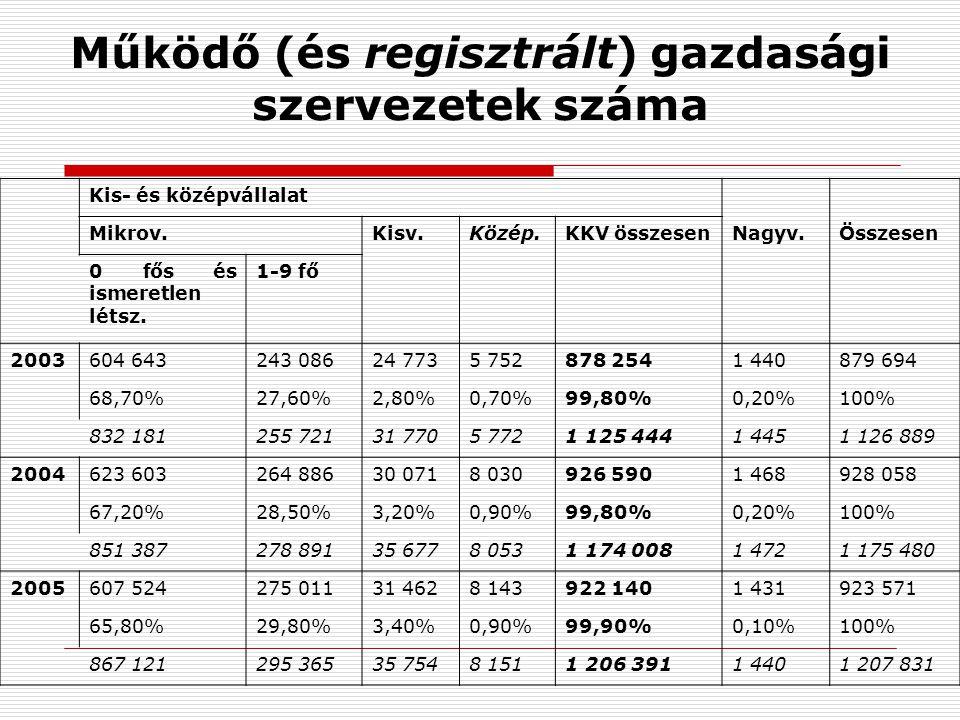 Működő (és regisztrált) gazdasági szervezetek száma Kis- és középvállalat Mikrov.Kisv.Közép.KKV összesenNagyv.Összesen 0 fős és ismeretlen létsz.
