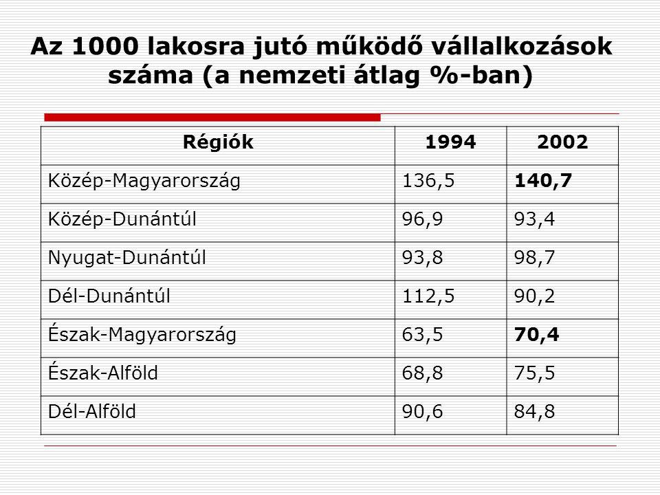 Az 1000 lakosra jutó működő vállalkozások száma (a nemzeti átlag %-ban) Régiók19942002 Közép-Magyarország136,5140,7 Közép-Dunántúl96,993,4 Nyugat-Dunántúl93,898,7 Dél-Dunántúl112,590,2 Észak-Magyarország63,570,4 Észak-Alföld68,875,5 Dél-Alföld90,684,8