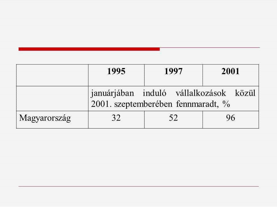 199519972001 januárjában induló vállalkozások közül 2001.