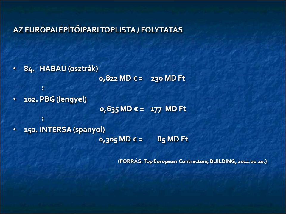AZ EURÓPAI ÉPĺTŐIPARI TOPLISTA / FOLYTATÁS 84. HABAU (osztrák) 0,822 MD € = 230 MD Ft : 84. HABAU (osztrák) 0,822 MD € = 230 MD Ft : 102. PBG (lengyel
