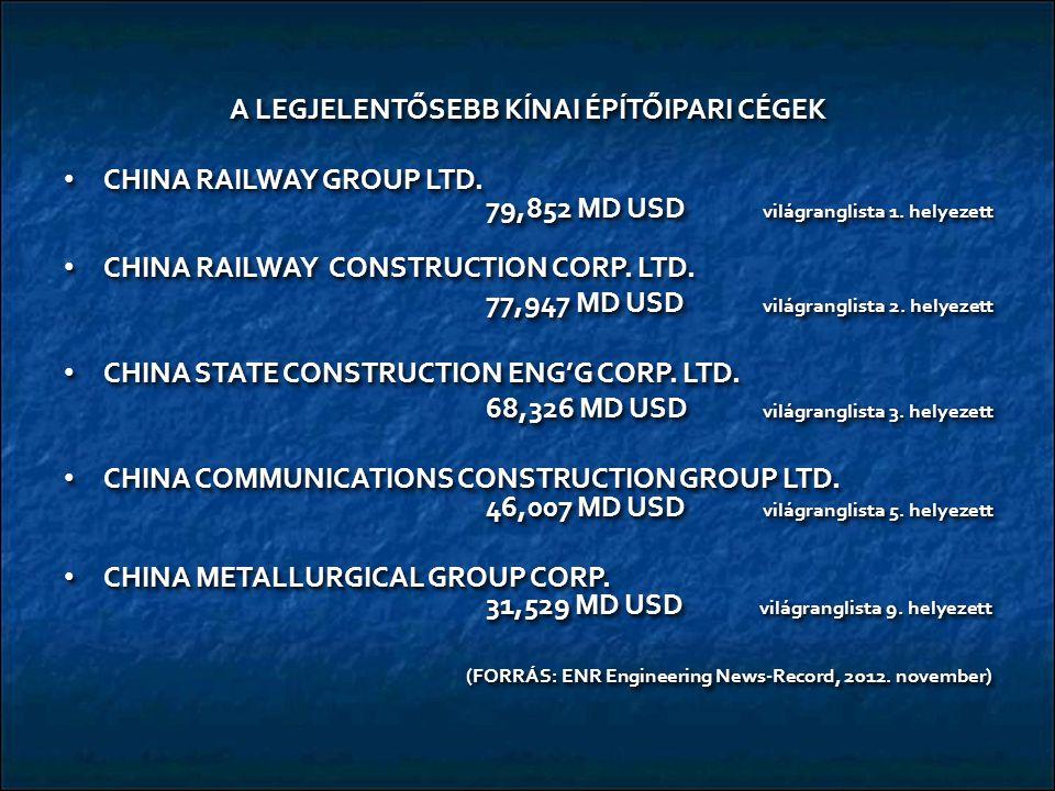 A LEGJELENTŐSEBB KÍNAI ÉPÍTŐIPARI CÉGEK CHINA RAILWAY GROUP LTD. 79,852 MD USD világranglista 1. helyezett CHINA RAILWAY GROUP LTD. 79,852 MD USD vilá