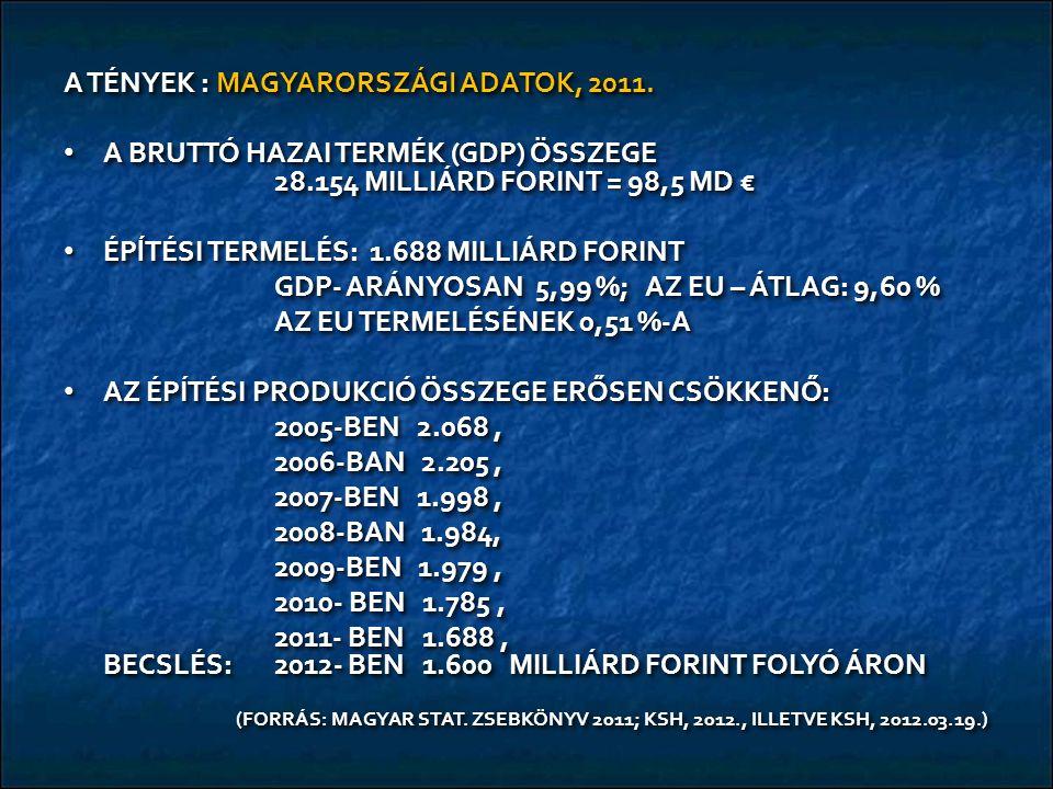 A TÉNYEK : MAGYARORSZÁGI ADATOK, 2011. A BRUTTÓ HAZAI TERMÉK (GDP) ÖSSZEGE 28.154 MILLIÁRD FORINT = 98,5 MD € A BRUTTÓ HAZAI TERMÉK (GDP) ÖSSZEGE 28.1
