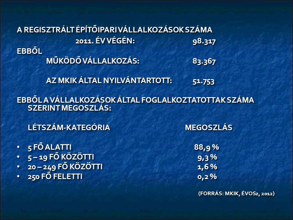 A REGISZTRÁLT ÉPĺTŐIPARI VÁLLALKOZÁSOK SZÁMA 2011. ÉV VÉGÉN: 98.317 EBBŐL MŰKÖDŐ VÁLLALKOZÁS:83.367 AZ MKIK ÁLTAL NYILVÁNTARTOTT:51.753 EBBŐL A VÁLLAL
