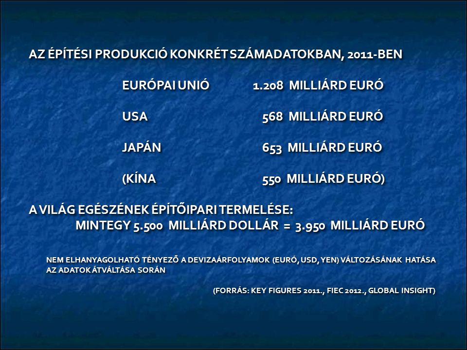 AZ ÉPÍTÉSI PRODUKCIÓ KONKRÉT SZÁMADATOKBAN, 2011-BEN EURÓPAI UNIÓ 1.208 MILLIÁRD EURÓ USA 568 MILLIÁRD EURÓ JAPÁN653 MILLIÁRD EURÓ (KÍNA550 MILLIÁRD EURÓ) A VILÁG EGÉSZÉNEK ÉPÍTŐIPARI TERMELÉSE: MINTEGY 5.500 MILLIÁRD DOLLÁR = 3.950 MILLIÁRD EURÓ NEM ELHANYAGOLHATÓ TÉNYEZŐ A DEVIZAÁRFOLYAMOK (EURÓ, USD, YEN) VÁLTOZÁSÁNAK HATÁSA AZ ADATOK ÁTVÁLTÁSA SORÁN (FORRÁS: KEY FIGURES 2011., FIEC 2012., GLOBAL INSIGHT) (FORRÁS: KEY FIGURES 2011., FIEC 2012., GLOBAL INSIGHT) AZ ÉPÍTÉSI PRODUKCIÓ KONKRÉT SZÁMADATOKBAN, 2011-BEN EURÓPAI UNIÓ 1.208 MILLIÁRD EURÓ USA 568 MILLIÁRD EURÓ JAPÁN653 MILLIÁRD EURÓ (KÍNA550 MILLIÁRD EURÓ) A VILÁG EGÉSZÉNEK ÉPÍTŐIPARI TERMELÉSE: MINTEGY 5.500 MILLIÁRD DOLLÁR = 3.950 MILLIÁRD EURÓ NEM ELHANYAGOLHATÓ TÉNYEZŐ A DEVIZAÁRFOLYAMOK (EURÓ, USD, YEN) VÁLTOZÁSÁNAK HATÁSA AZ ADATOK ÁTVÁLTÁSA SORÁN (FORRÁS: KEY FIGURES 2011., FIEC 2012., GLOBAL INSIGHT) (FORRÁS: KEY FIGURES 2011., FIEC 2012., GLOBAL INSIGHT)