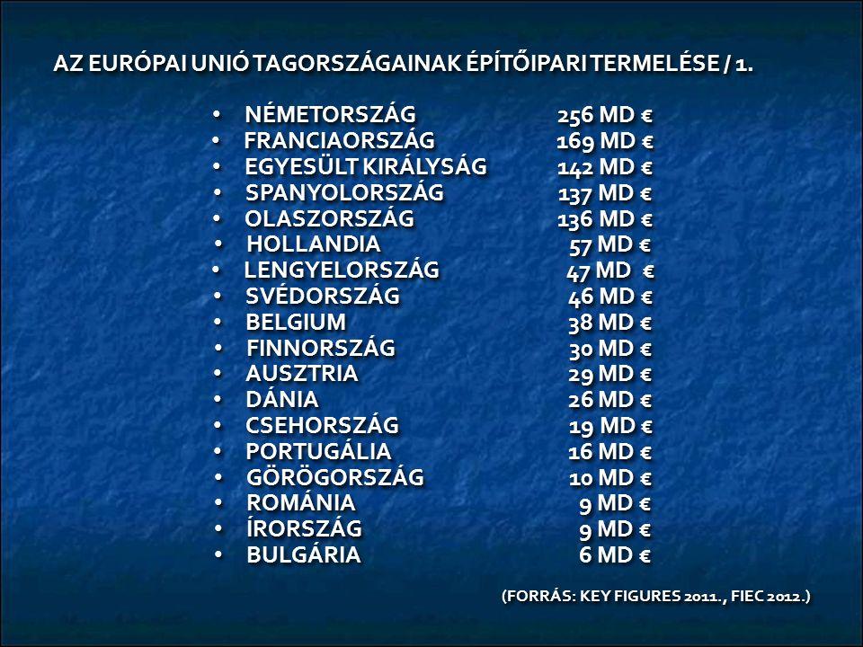 AZ EURÓPAI UNIÓ TAGORSZÁGAINAK ÉPÍTŐIPARI TERMELÉSE / 1. NÉMETORSZÁG256 MD € NÉMETORSZÁG256 MD € FRANCIAORSZÁG 169 MD € FRANCIAORSZÁG 169 MD € EGYESÜL