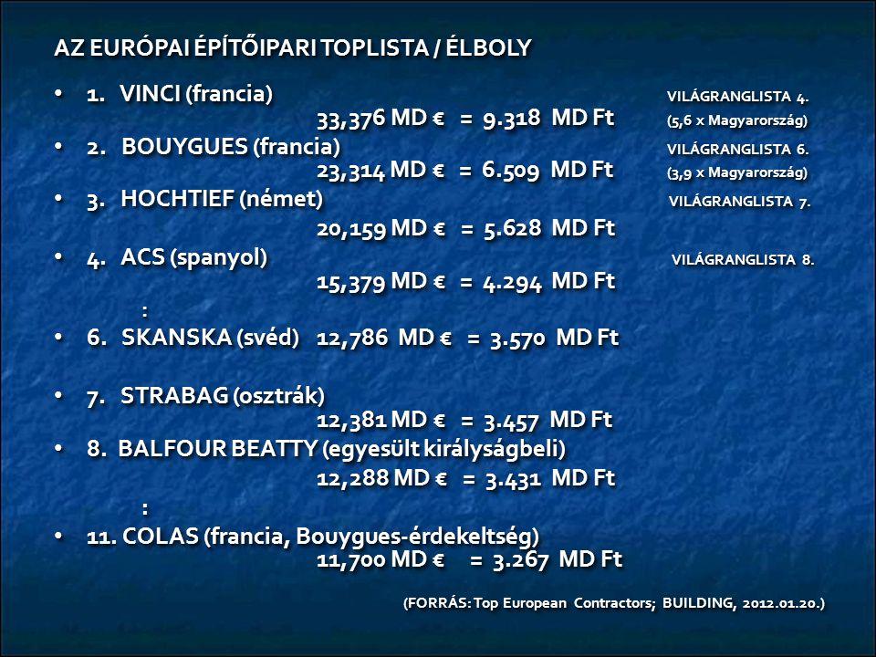 AZ EURÓPAI ÉPĺTŐIPARI TOPLISTA / ÉLBOLY 1. VINCI (francia) VILÁGRANGLISTA 4. 33,376 MD € = 9.318 MD Ft (5,6 x Magyarország) 1. VINCI (francia) VILÁGRA