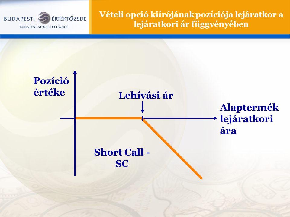 Pozíció értéke Lehívási ár Alaptermék lejáratkori ára Short Call - SC Vételi opció kiírójának pozíciója lejáratkor a lejáratkori ár függvényében