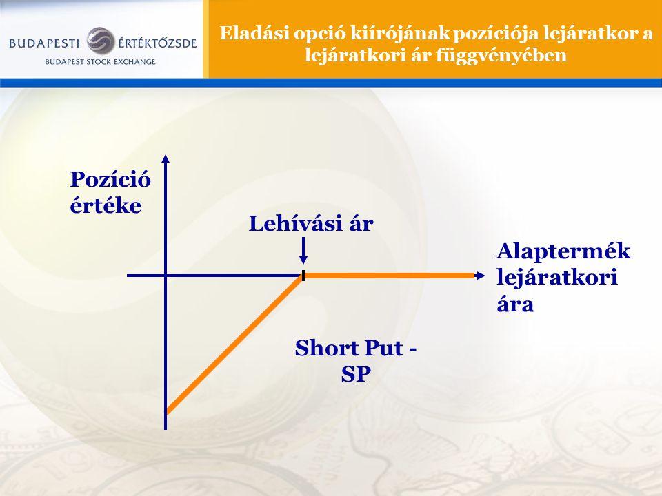 Eladási opció kiírójának pozíciója lejáratkor a lejáratkori ár függvényében Pozíció értéke Alaptermék lejáratkori ára Lehívási ár Short Put - SP