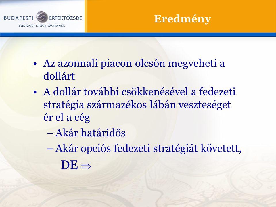 Eredmény Az azonnali piacon olcsón megveheti a dollárt A dollár további csökkenésével a fedezeti stratégia származékos lábán veszteséget ér el a cég –