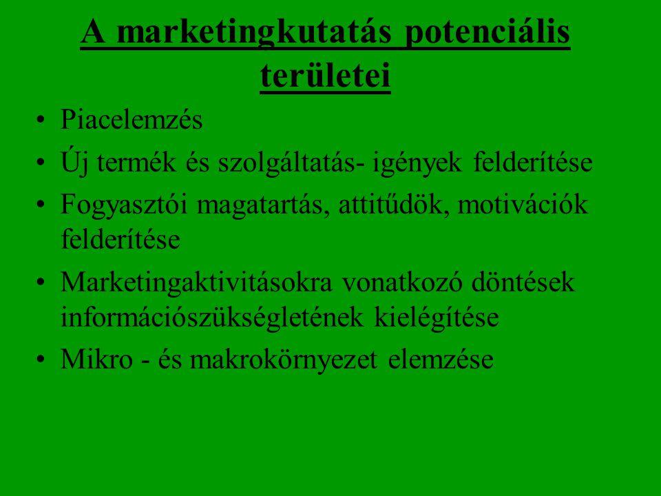 A marketingkutatás potenciális területei Piacelemzés Új termék és szolgáltatás- igények felderítése Fogyasztói magatartás, attitűdök, motivációk felde