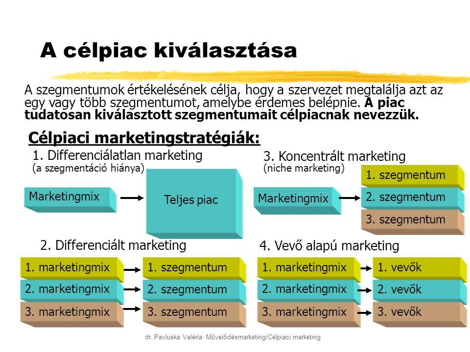 dr. Pavluska Valéria: Művelődésmarketing/Célpiaci marketing A célpiac kiválasztása A szegmentumok értékelésének célja, hogy a szervezet megtalálja azt
