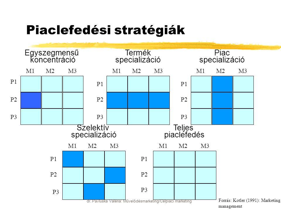dr. Pavluska Valéria: Művelődésmarketing/Célpiaci marketing Piaclefedési stratégiák Egyszegmensű koncentráció Termék specializáció Piac specializáció